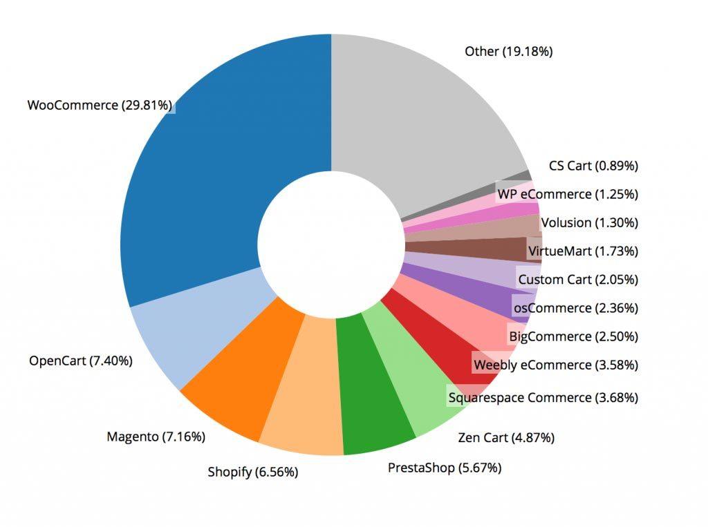 درصد استفاده از اسکریپت ها