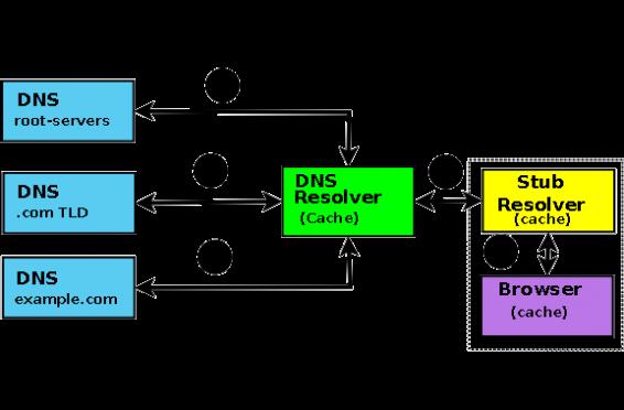 غیر فعال کردن Recursion در سرور