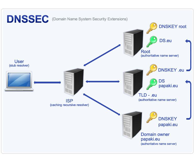 فعالسازی dnssec در سرور