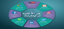 ارتقای وبسایت وردپرسی با بازاریابی اینترنتی
