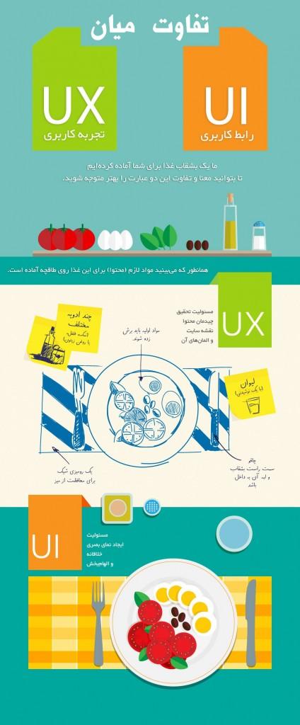 تجربه کاربری (UX و UI)